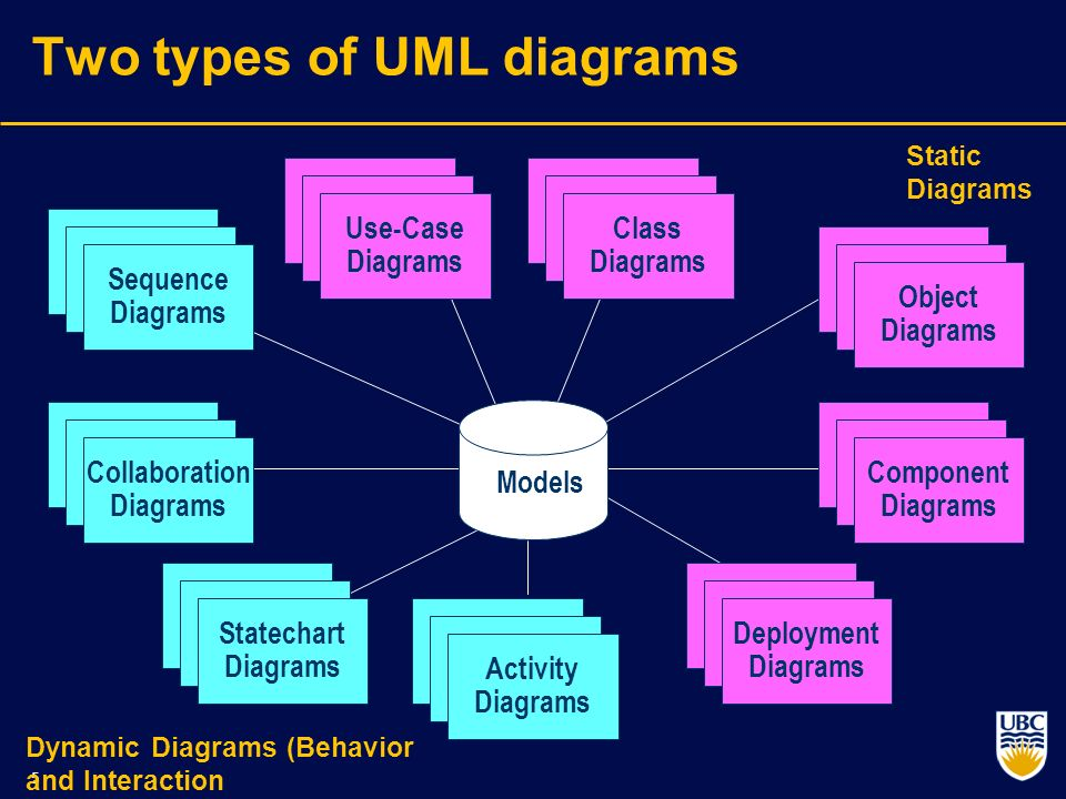 UML - Standard Diagrams - TutorialsPoint