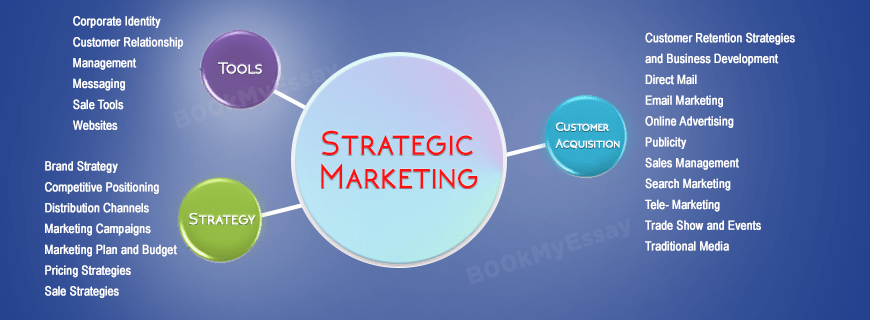 Strategic Marketing Assignment Help