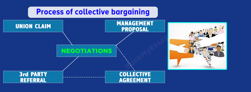 Collective Bargaining Assignment Help Management Assignment Help