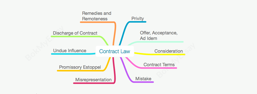 Contract law dissertation