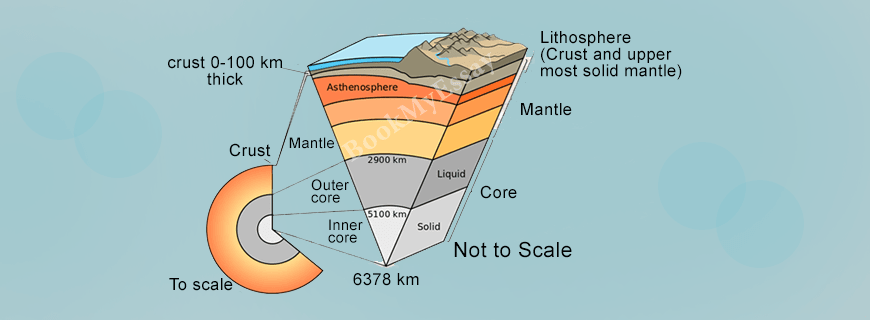 Geology Assignments Help