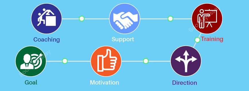Mentorship Assignment Help