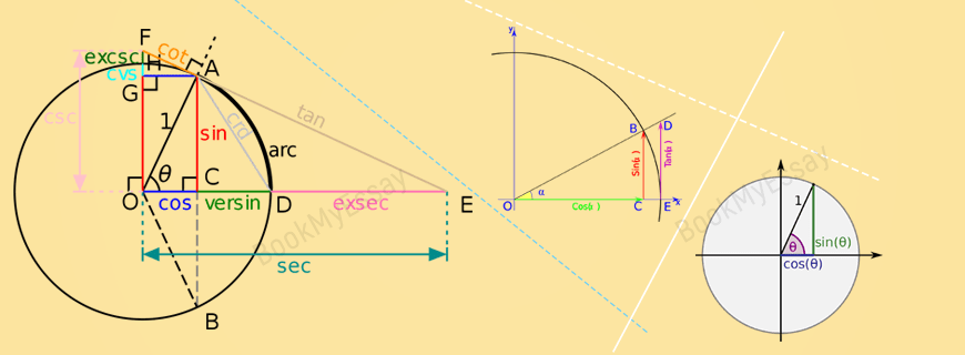 buy trigonometry dissertation hypothesis