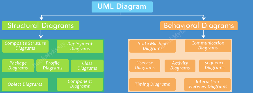 Uml diagram assignment help at reasonable price uml diagram assignment help ccuart