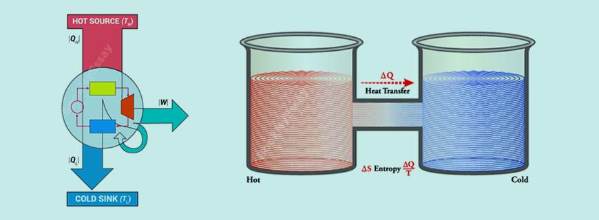 Thermodynamics Assignment Help   Physics Homework Help