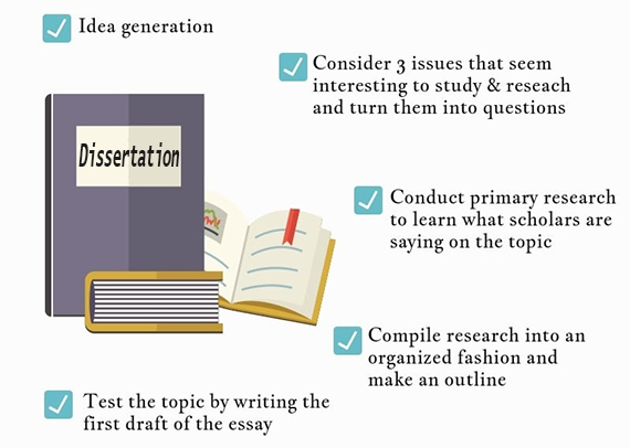 how to find a dissertation topic