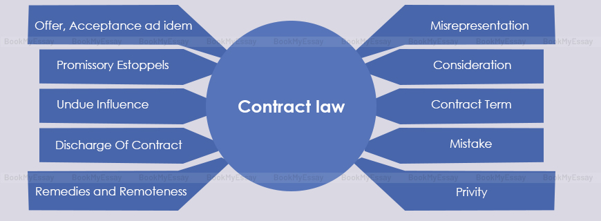 Contract Law Case Study Help