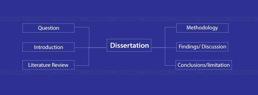 Perfect Dissertation Layout Help