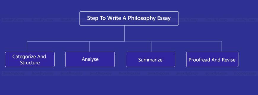 Philosophy Essay Help